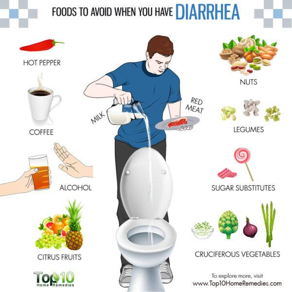 foods to avoid in diarrhea