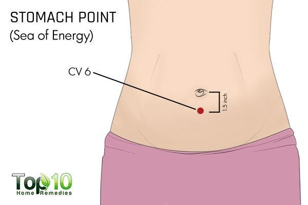 stomach acupressure point CV 6 for backache
