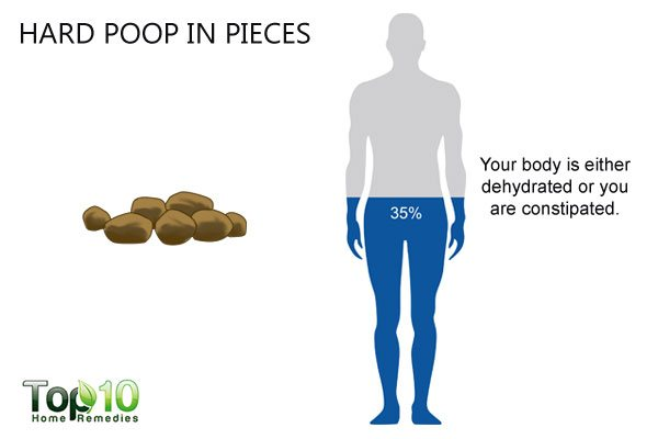 What Your Poop Says About Your Health Top 10 Home Remedies