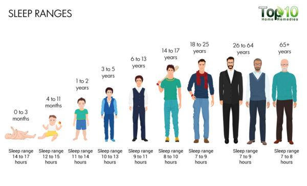 number of hours you should sleep chart