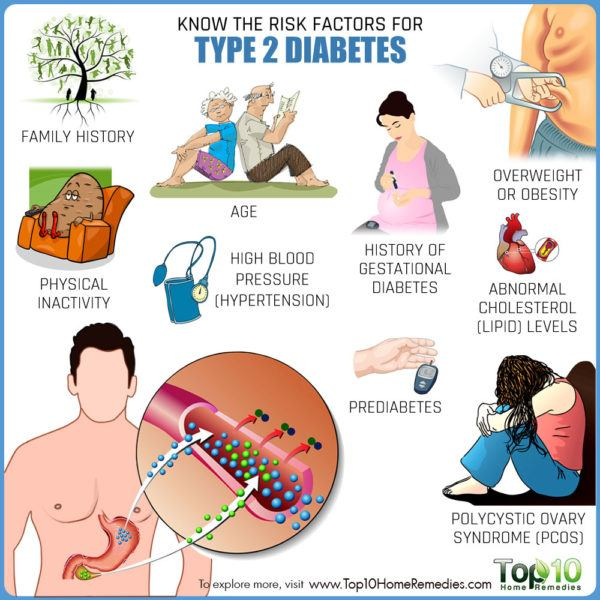 diabetes risk factors Your chances of developing type 2 diabetes depend on a combination of risk factors such as your genes and lifestyle although you can't change risk factors such as.