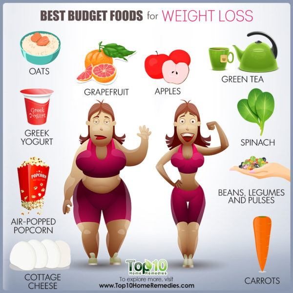 best budget foods for weight loss