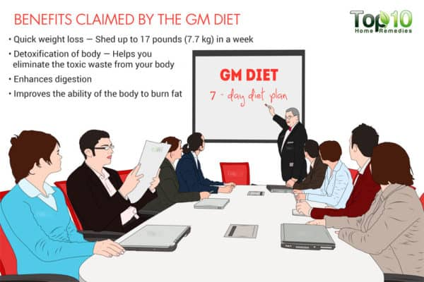 benefits claimed by the gm diet