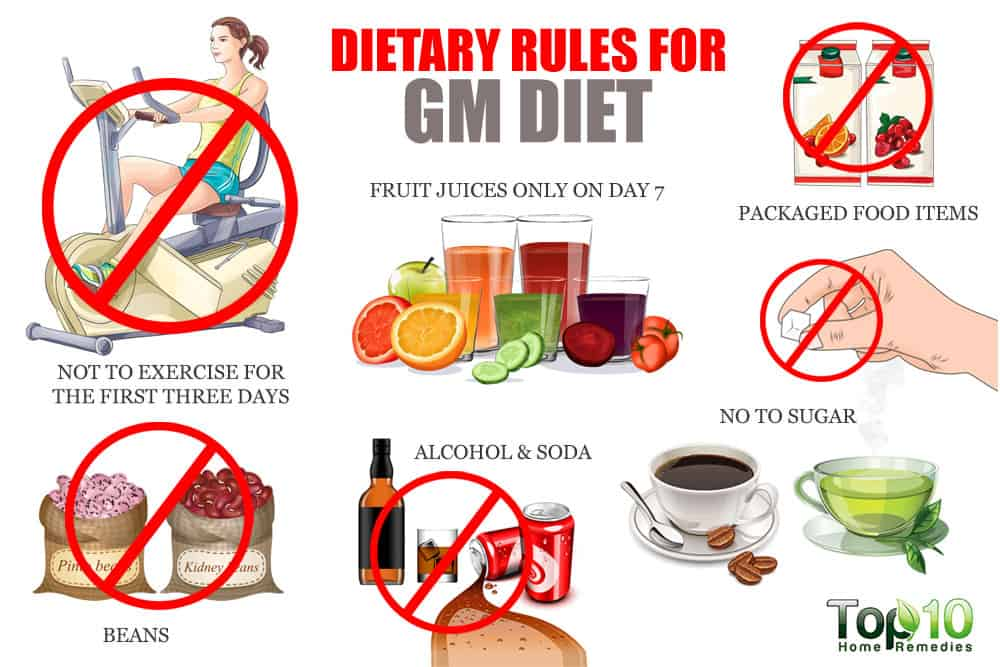 GM Diet Plan: Does the 7-Day Weight Loss Plan Really Work?