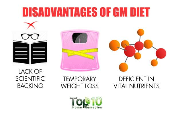 disadvantages of the gm diet