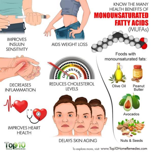 monounsaturated fatty acids health benefits
