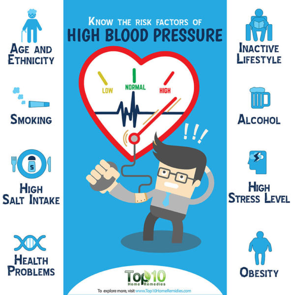 the risk factors of hypertension
