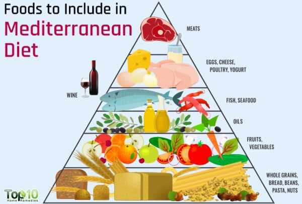 list of Mediterranean diet